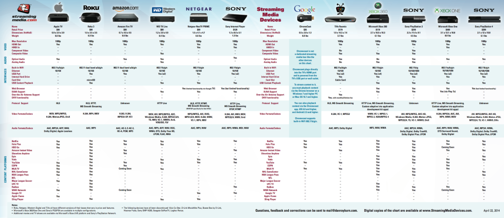 New Chart Lets You Compare Today S Streaming Media Boxes