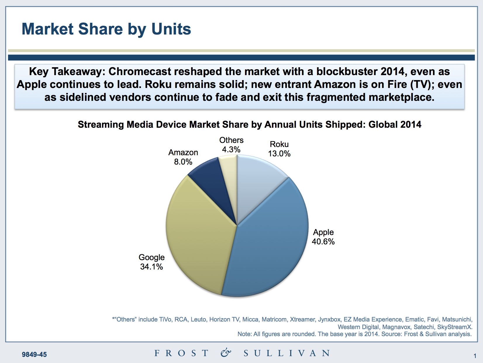 Sales Of Apple TV Led The Streaming Device Market In 2014 With 40 6