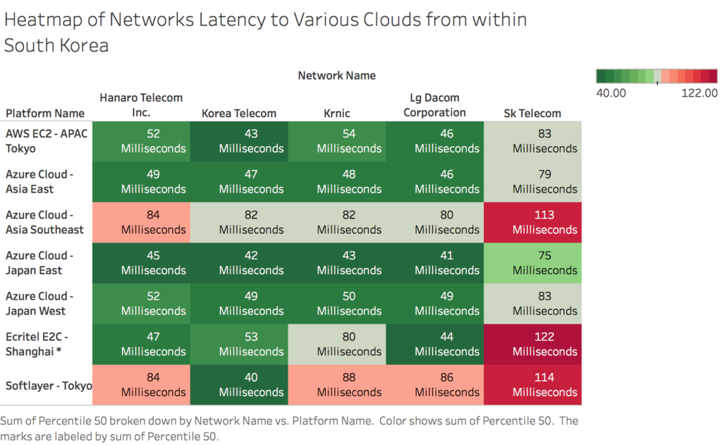 heatmap-of-networks-latency-to-various-clouds-from-within-south-korea