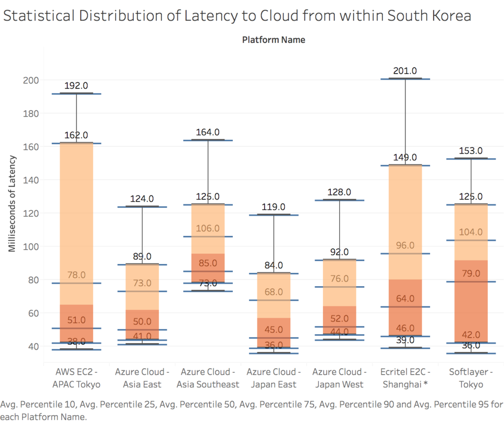 statistical-distribution-of-latency-to-cloud-from-within-south-korea