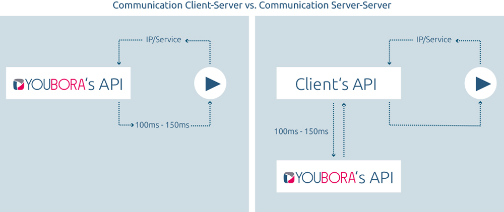 communication_client-server_vs-_communication_server-server